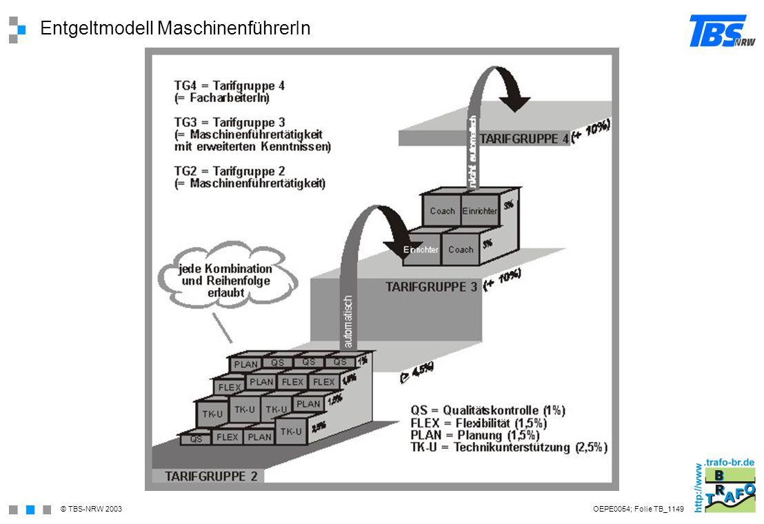 Entgeltmodell MaschinenführerIn