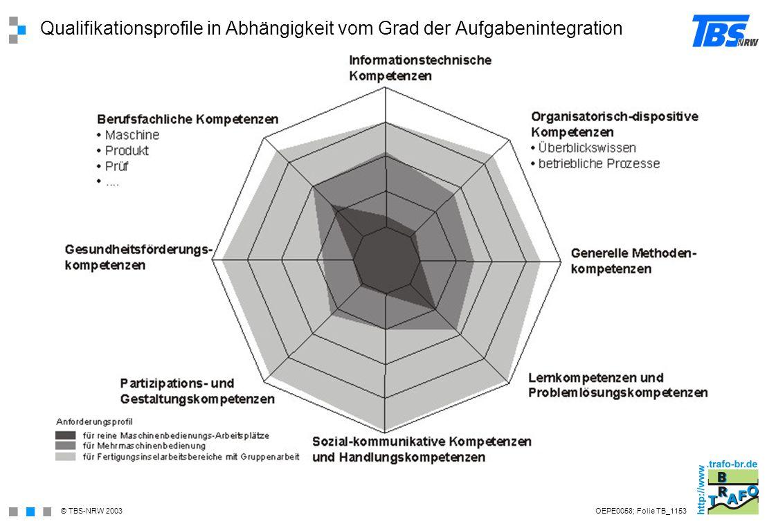 Qualifikationsprofile in Abhängigkeit vom Grad der Aufgabenintegration