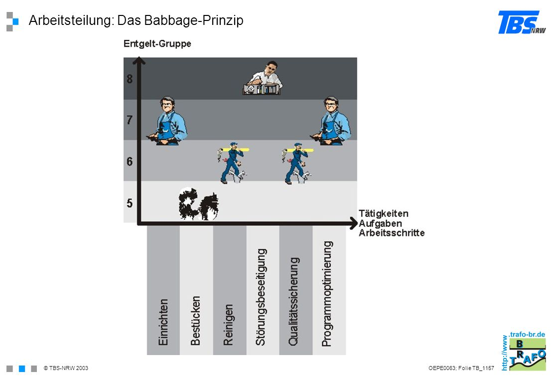 Arbeitsteilung: Das Babbage-Prinzip