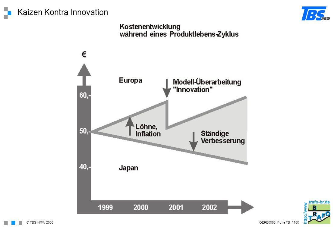 Kaizen Kontra Innovation