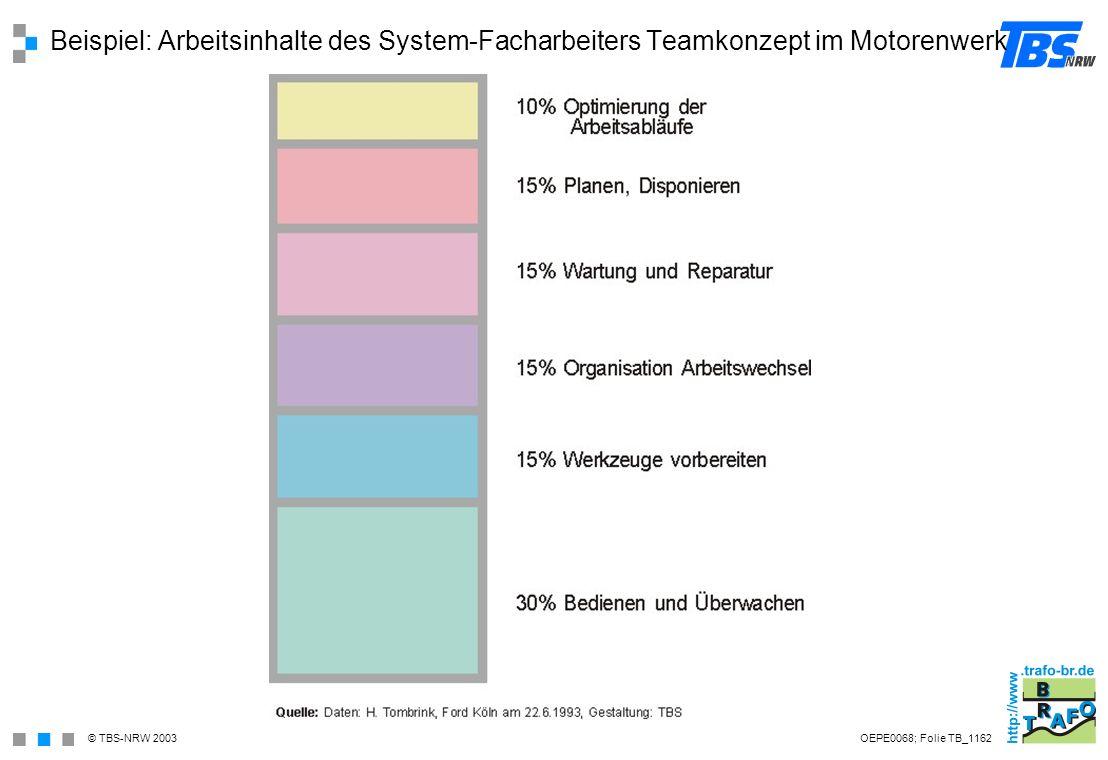 Beispiel: Arbeitsinhalte des System-Facharbeiters Teamkonzept im Motorenwerk