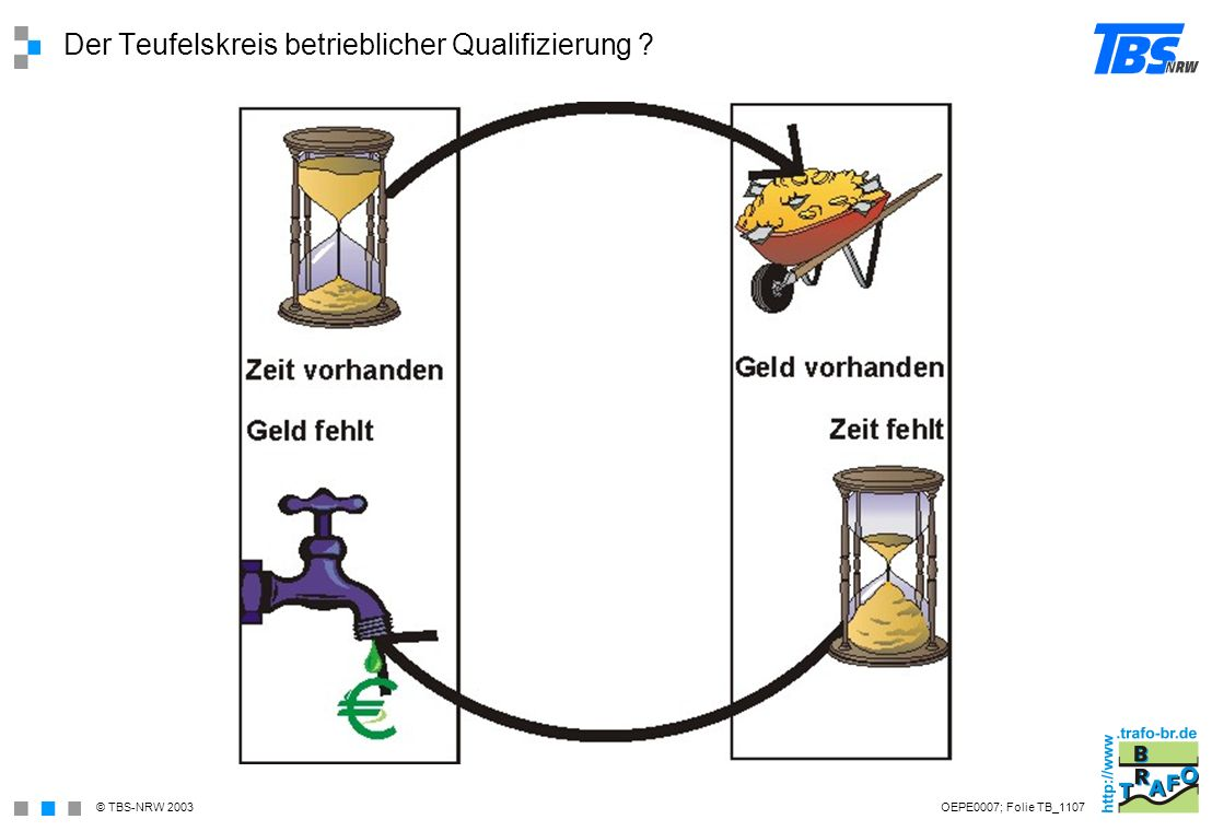 Der Teufelskreis betrieblicher Qualifizierung