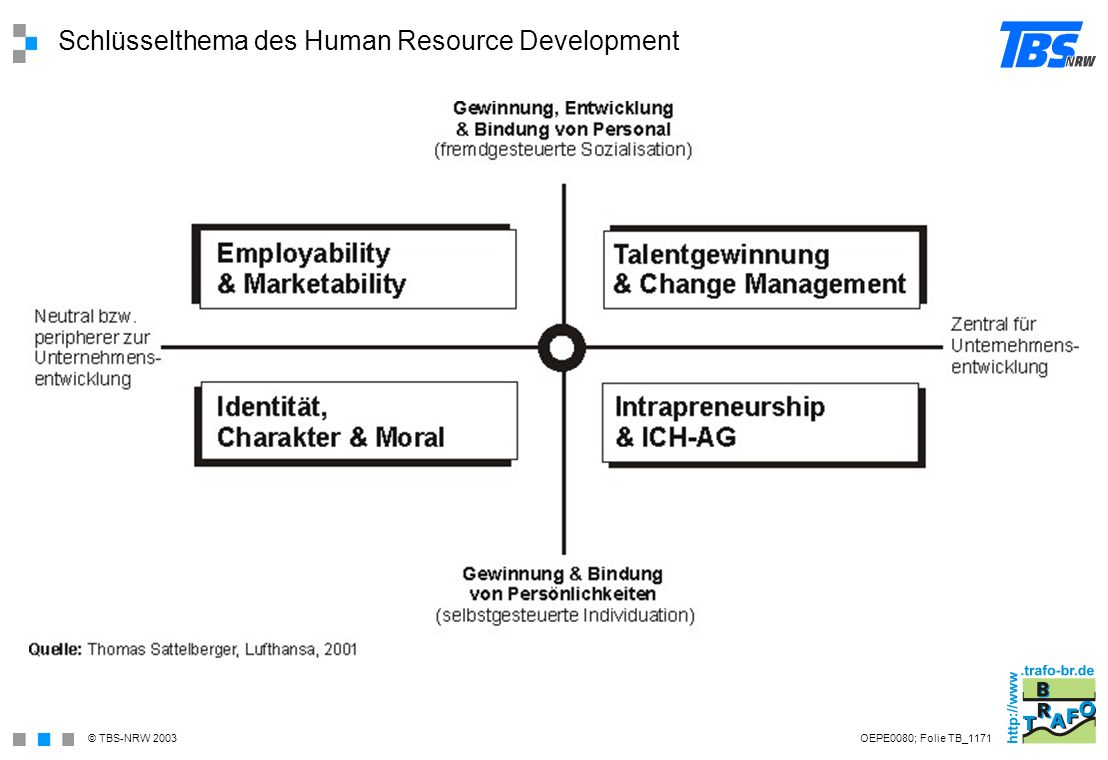 Schlüsselthema des Human Resource Development
