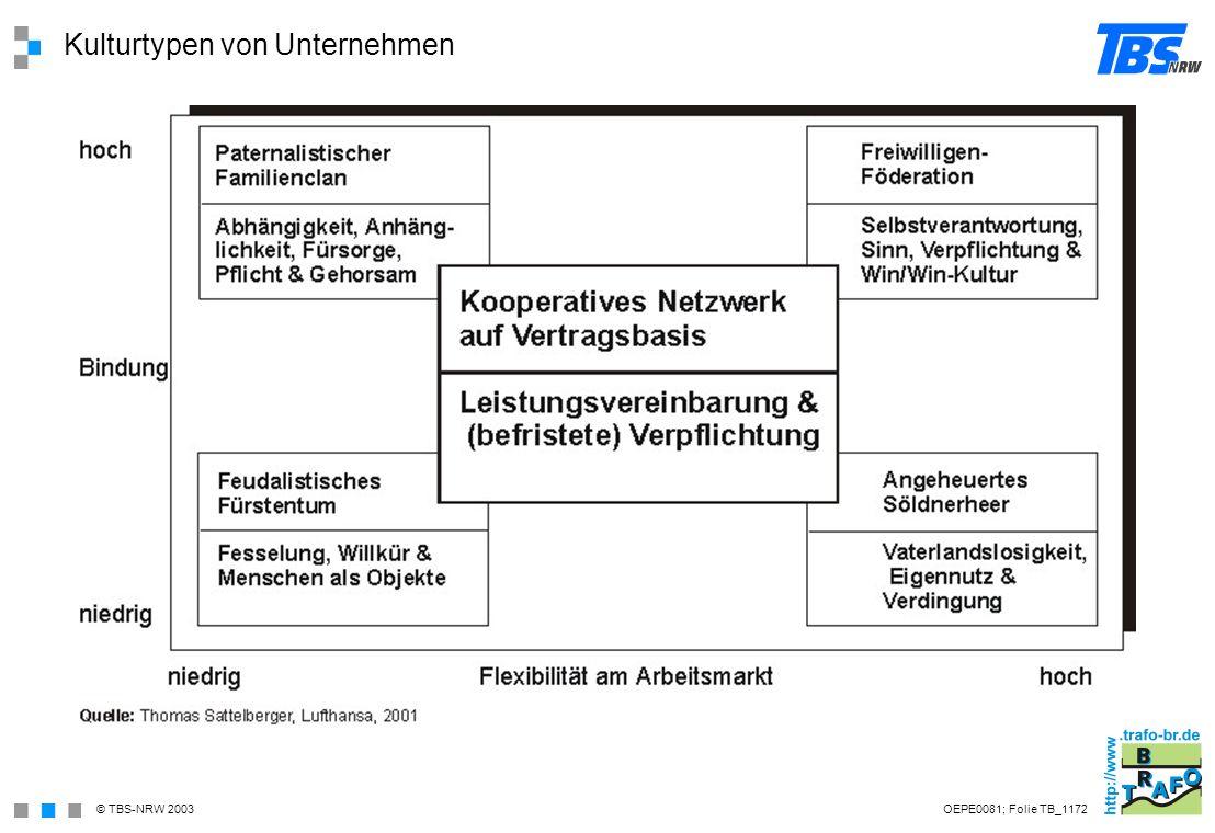 Kulturtypen von Unternehmen