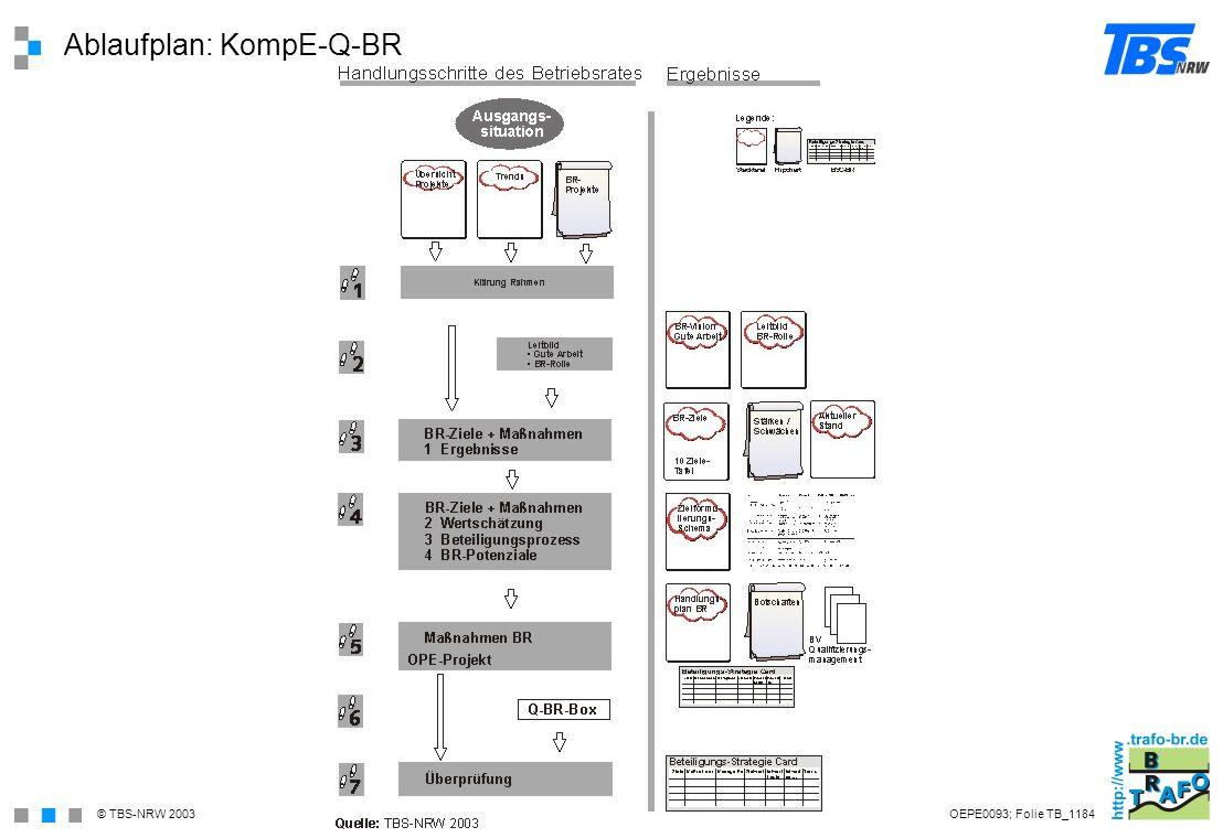 Ablaufplan: KompE-Q-BR