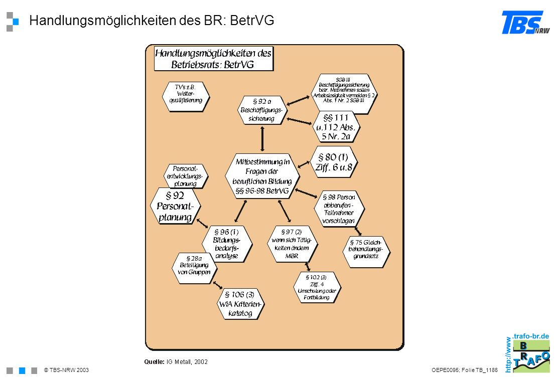 Handlungsmöglichkeiten des BR: BetrVG