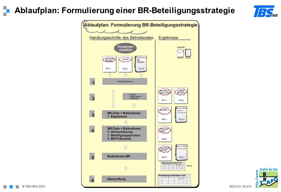 Ablaufplan: Formulierung einer BR-Beteiligungsstrategie