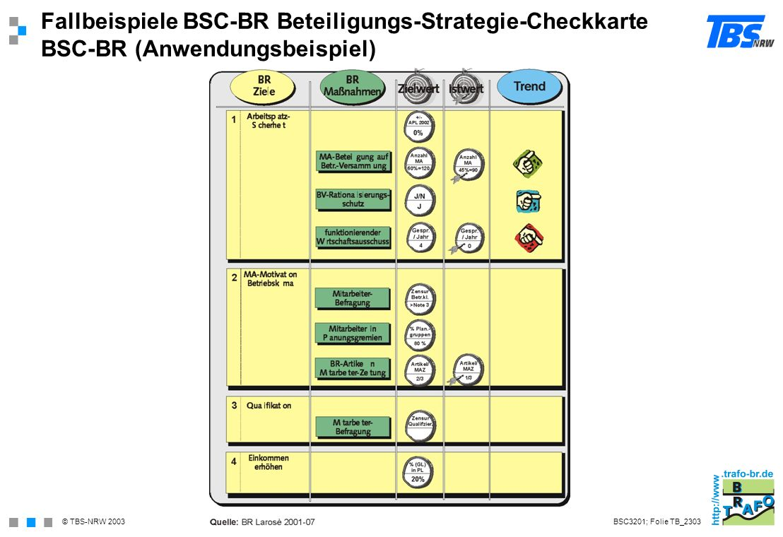 Fallbeispiele BSC-BR Beteiligungs-Strategie-Checkkarte BSC-BR (Anwendungsbeispiel)