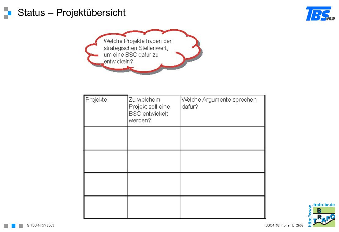 Status – Projektübersicht