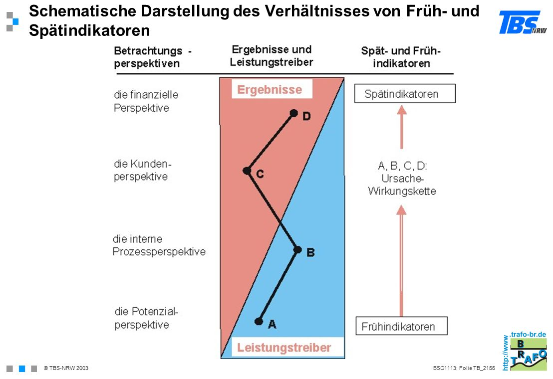 Schematische Darstellung des Verhältnisses von Früh- und Spätindikatoren