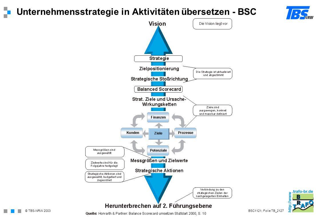 Unternehmensstrategie in Aktivitäten übersetzen - BSC