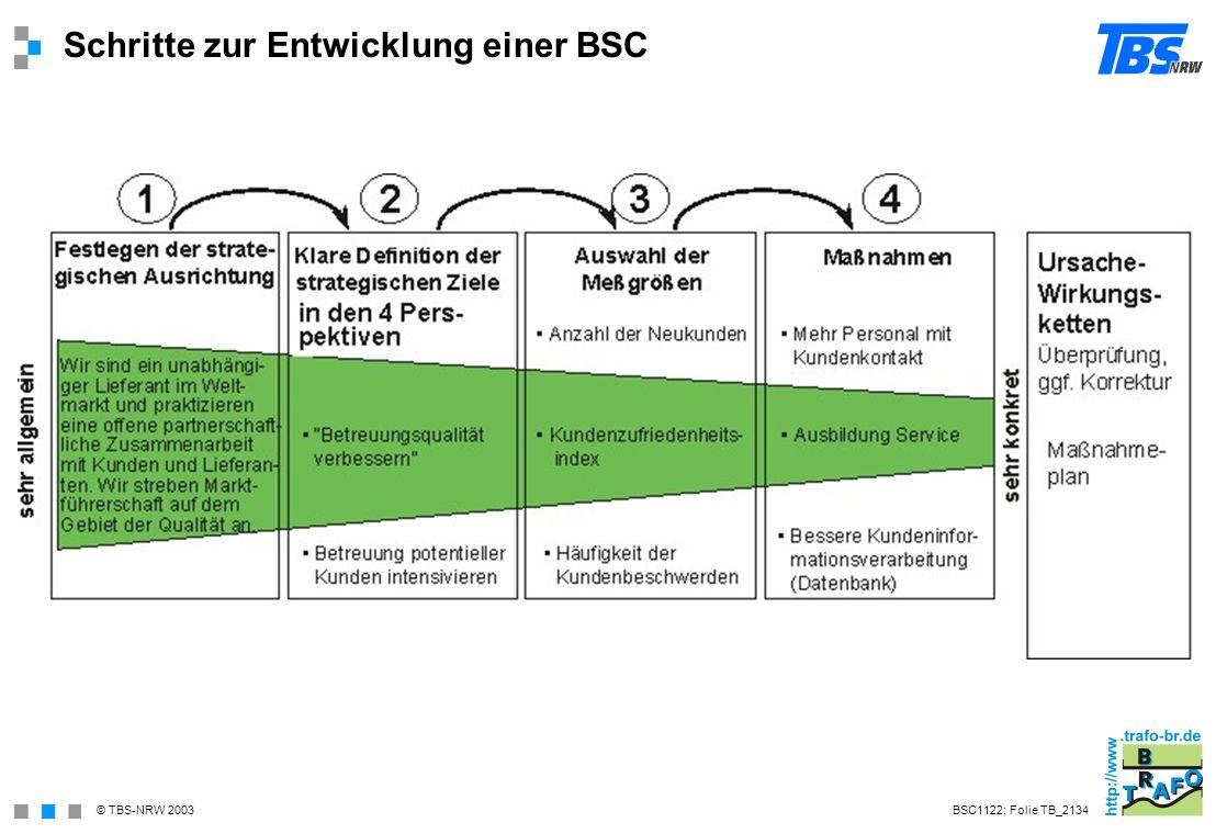 Schritte zur Entwicklung einer BSC