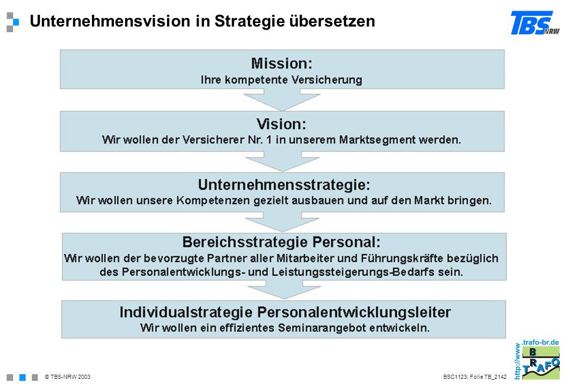 Unternehmensvision in Strategie übersetzen