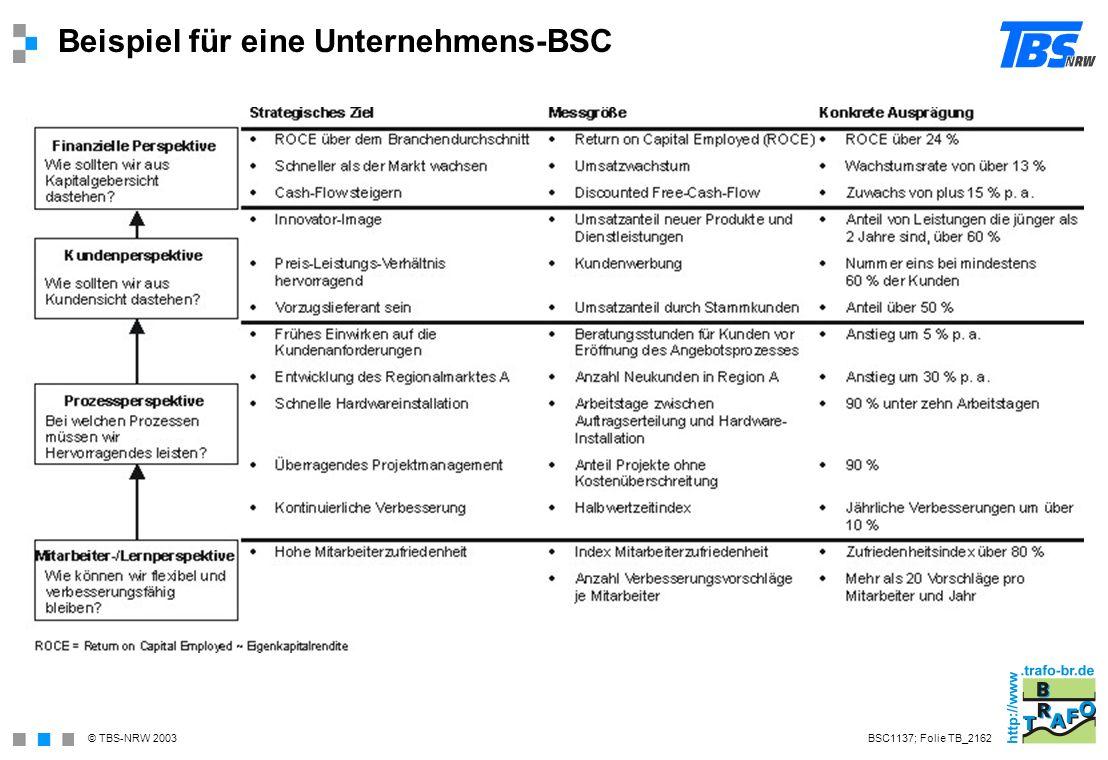 Beispiel für eine Unternehmens-BSC