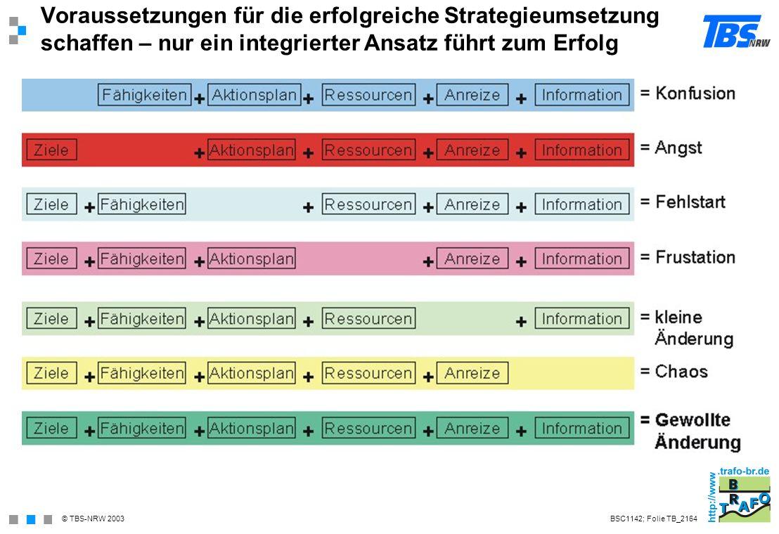 Voraussetzungen für die erfolgreiche Strategieumsetzung schaffen – nur ein integrierter Ansatz führt zum Erfolg