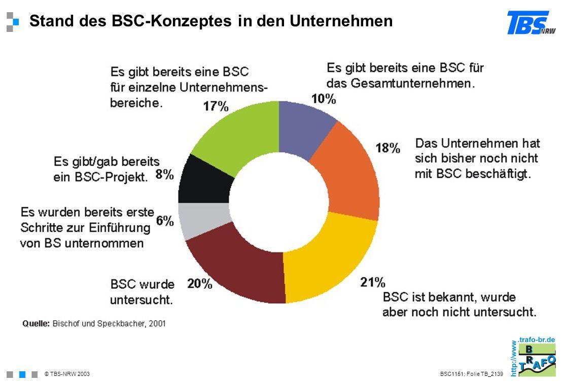Stand des BSC-Konzeptes in den Unternehmen