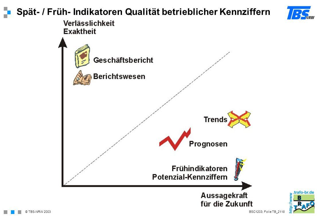 Spät- / Früh- Indikatoren Qualität betrieblicher Kennziffern