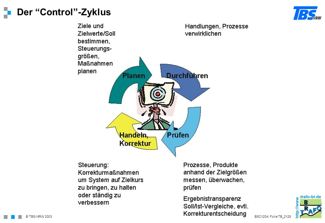 Der Control -Zyklus BSC1204; Folie TB_2128