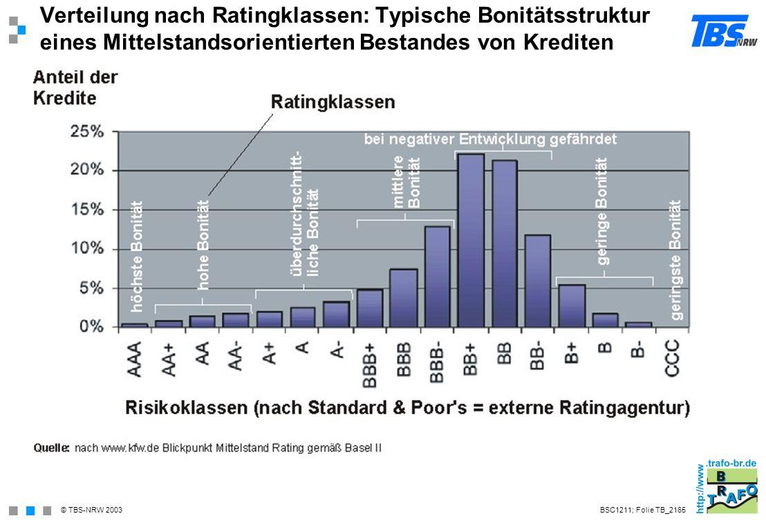 Verteilung nach Ratingklassen: Typische Bonitätsstruktur eines Mittelstandsorientierten Bestandes von Krediten