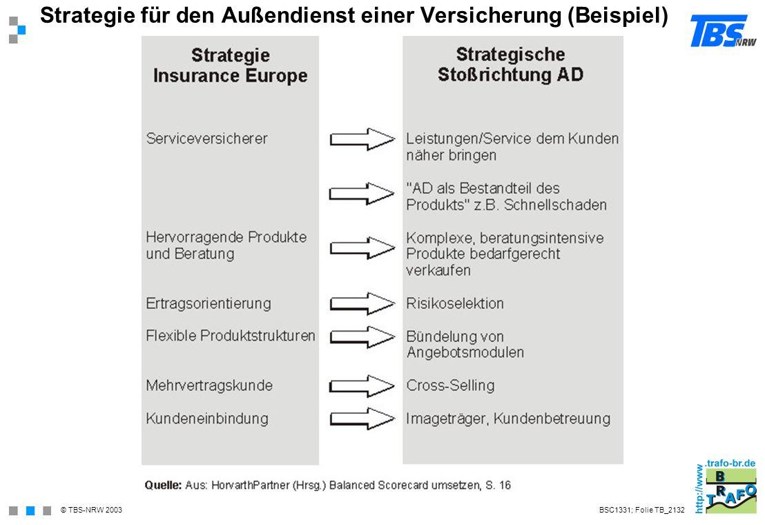 Strategie für den Außendienst einer Versicherung (Beispiel)