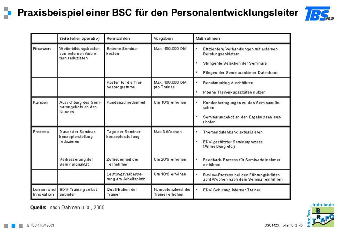Praxisbeispiel einer BSC für den Personalentwicklungsleiter