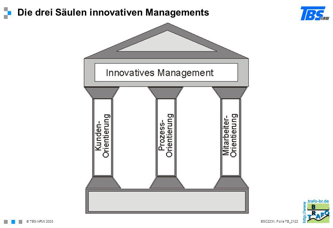 Die drei Säulen innovativen Managements