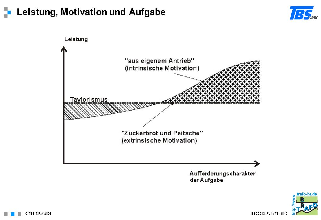 Leistung, Motivation und Aufgabe