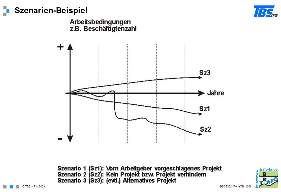 Szenarien-Beispiel BSC2302; Folie TB_1008