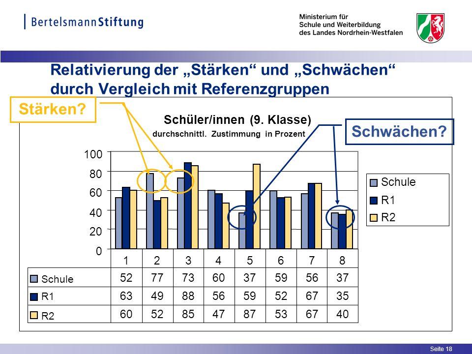 """Relativierung der """"Stärken und """"Schwächen durch Vergleich mit Referenzgruppen"""