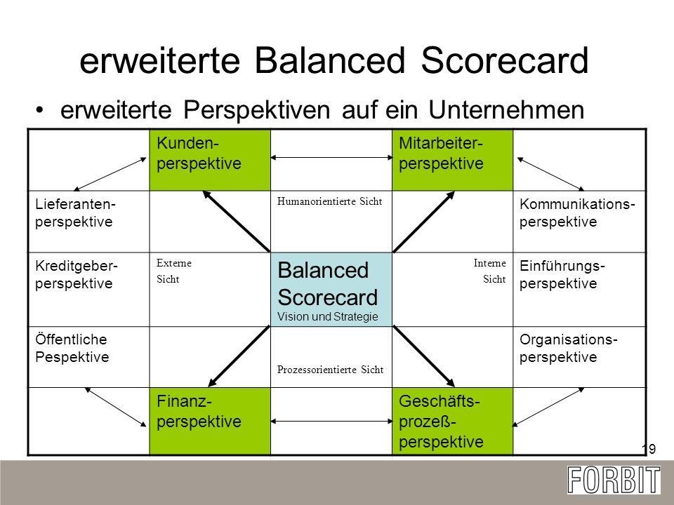 erweiterte Balanced Scorecard