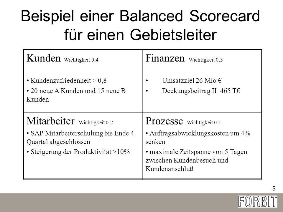 Beispiel einer Balanced Scorecard für einen Gebietsleiter