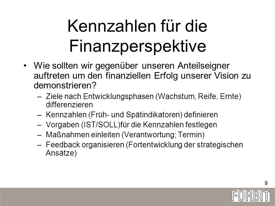Kennzahlen für die Finanzperspektive