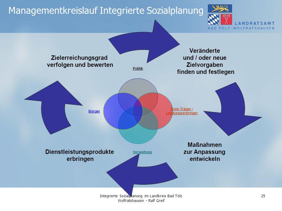Managementkreislauf Integrierte Sozialplanung