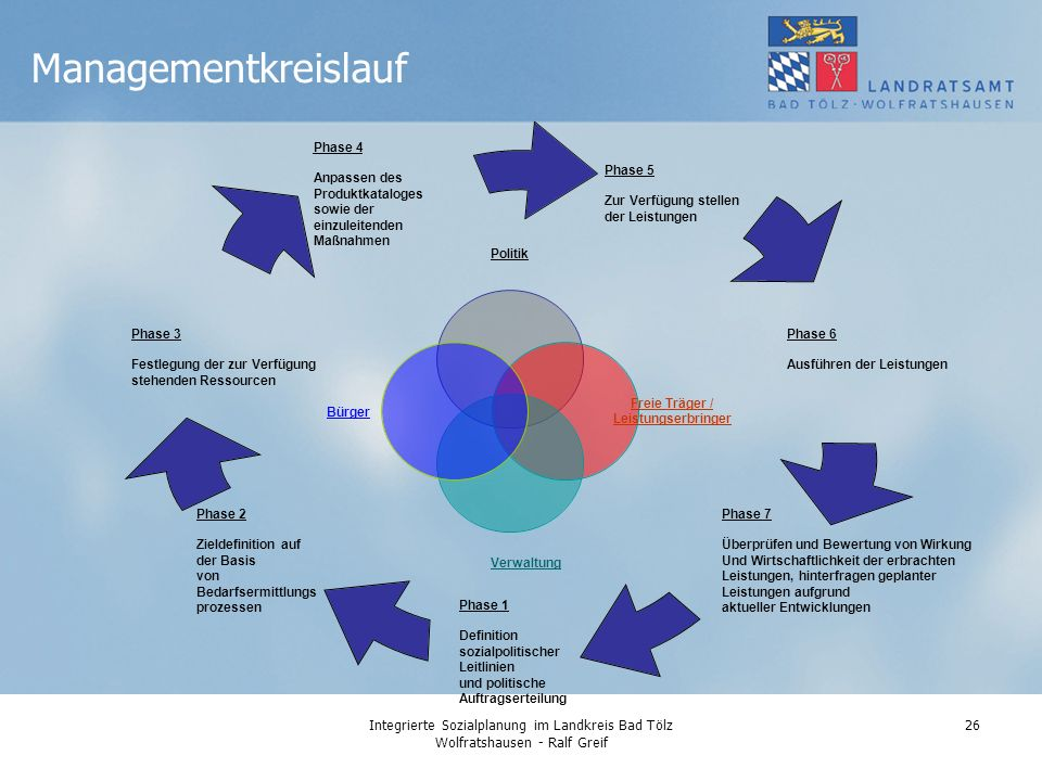 Managementkreislauf Integrierte Sozialplanung im Landkreis Bad Tölz Wolfratshausen - Ralf Greif