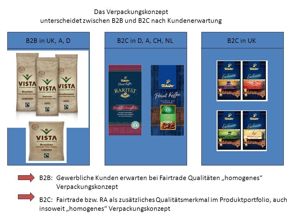 Das Verpackungskonzept unterscheidet zwischen B2B und B2C nach Kundenerwartung