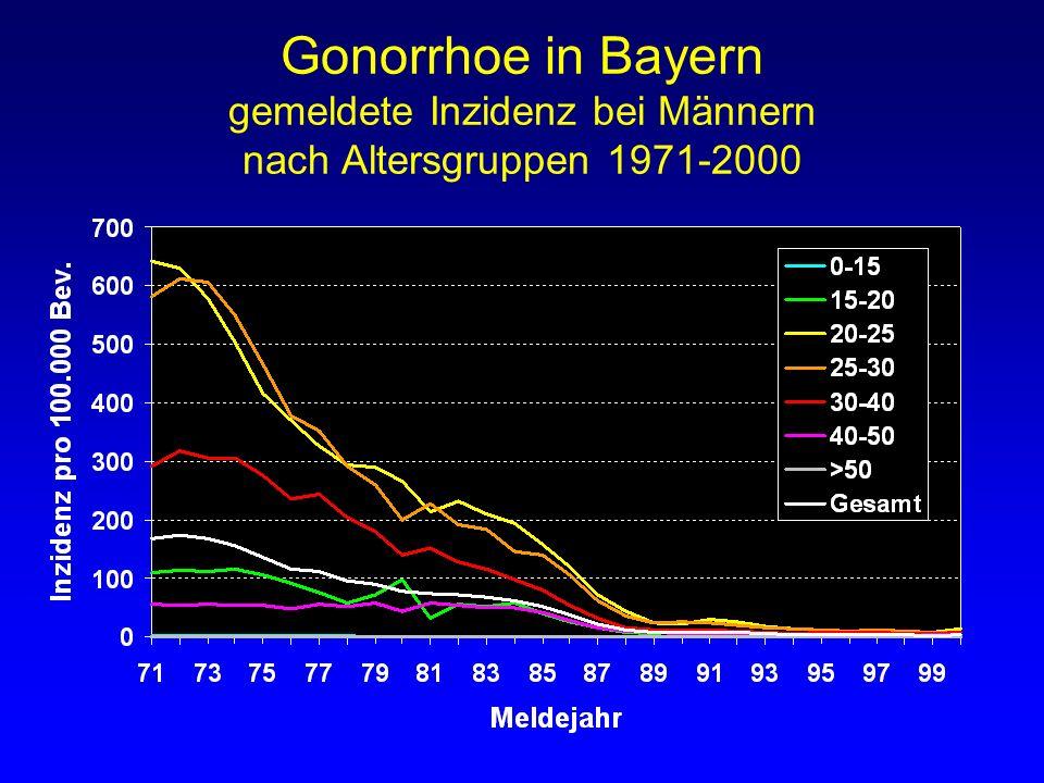 Gonorrhoe in Bayern gemeldete Inzidenz bei Männern nach Altersgruppen 1971-2000
