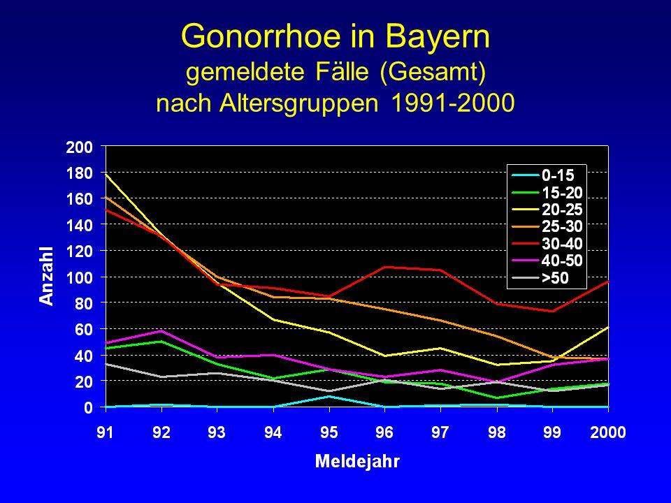 Gonorrhoe in Bayern gemeldete Fälle (Gesamt) nach Altersgruppen 1991-2000