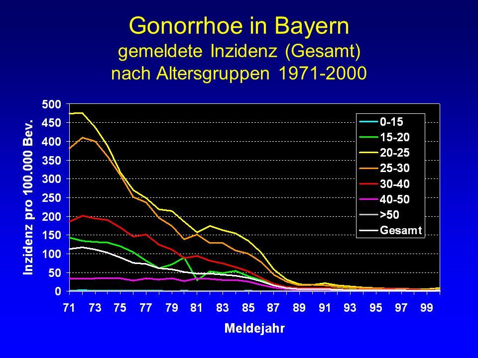 Gonorrhoe in Bayern gemeldete Inzidenz (Gesamt) nach Altersgruppen 1971-2000