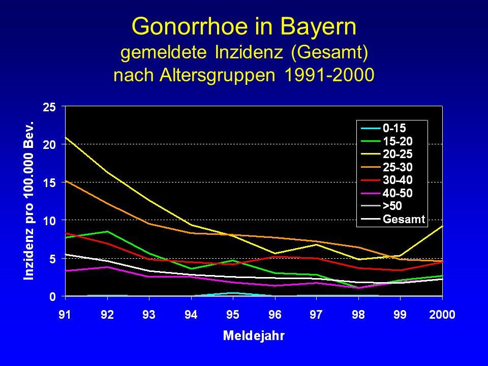 Gonorrhoe in Bayern gemeldete Inzidenz (Gesamt) nach Altersgruppen 1991-2000