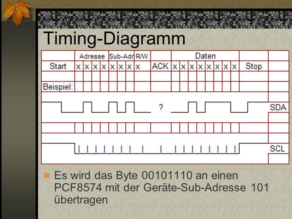 Timing-Diagramm Es wird das Byte 00101110 an einen PCF8574 mit der Geräte-Sub-Adresse 101 übertragen.