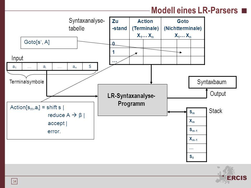 Modell eines LR-Parsers