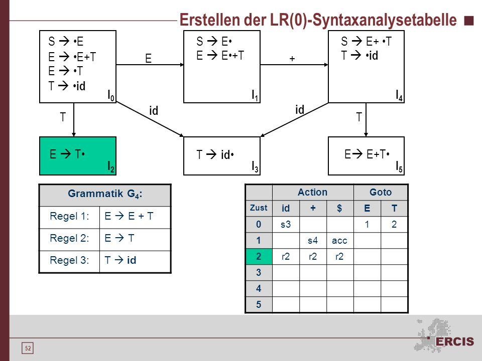 Erstellen der LR(0)-Syntaxanalysetabelle