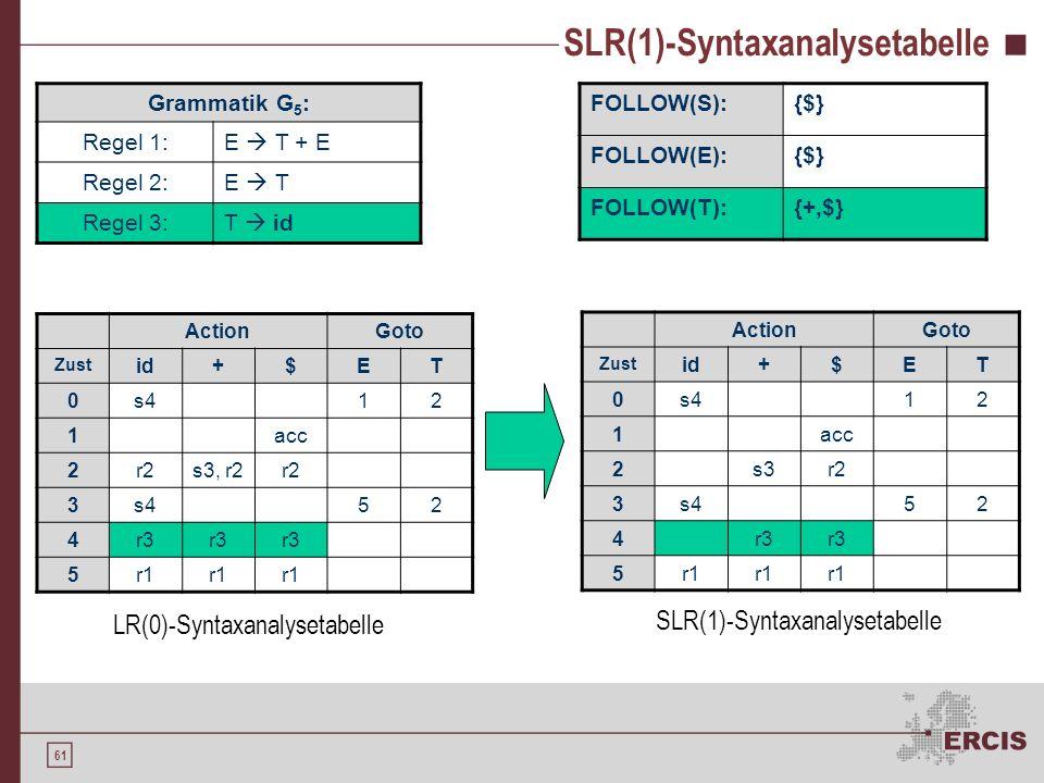 SLR(1)-Syntaxanalysetabelle
