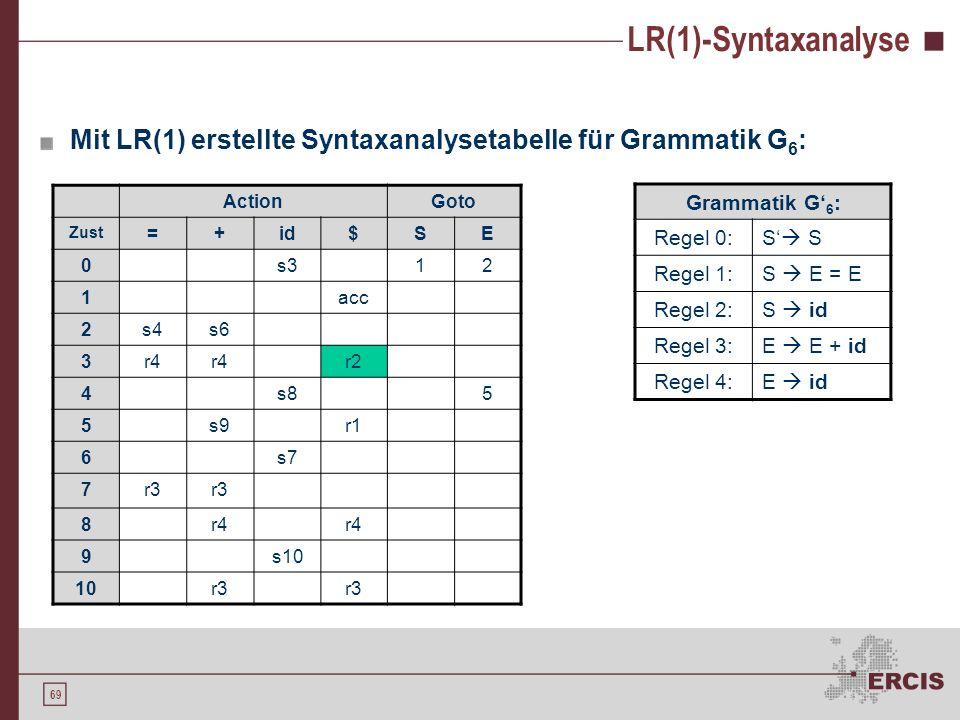 LR(1)-Syntaxanalyse Mit LR(1) erstellte Syntaxanalysetabelle für Grammatik G6: Action. Goto. Zust.
