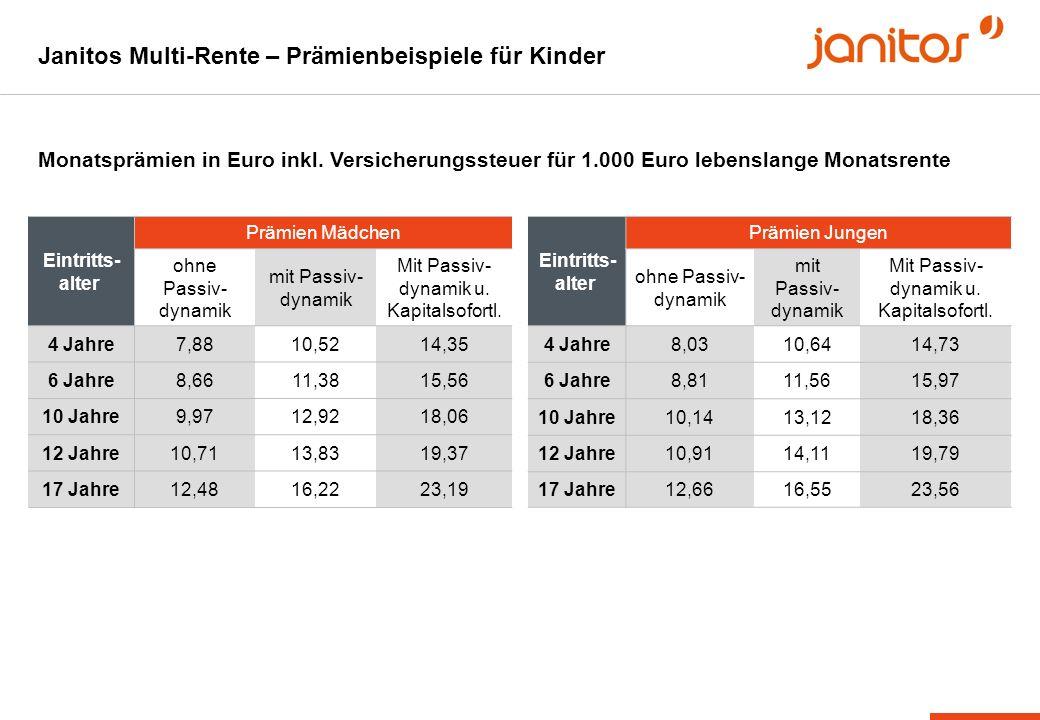 Janitos Multi-Rente – Prämienbeispiele für Kinder
