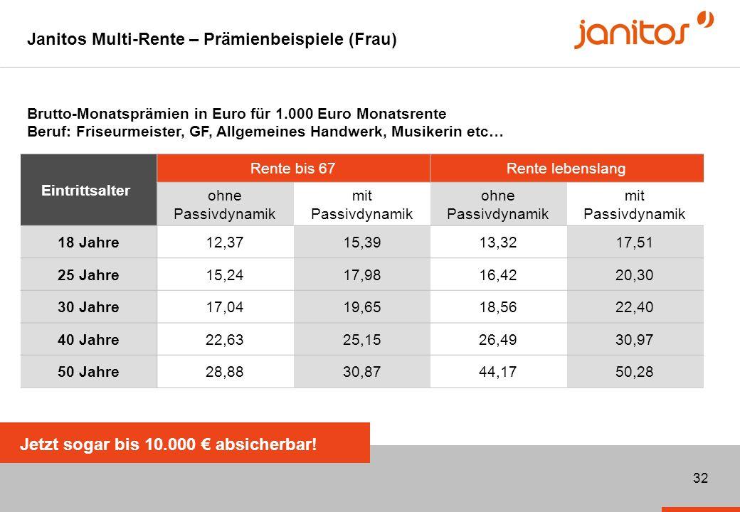 Janitos Multi-Rente – Prämienbeispiele (Frau)