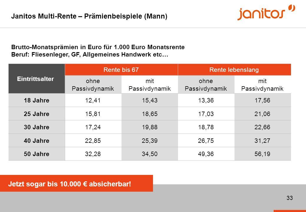 Janitos Multi-Rente – Prämienbeispiele (Mann)