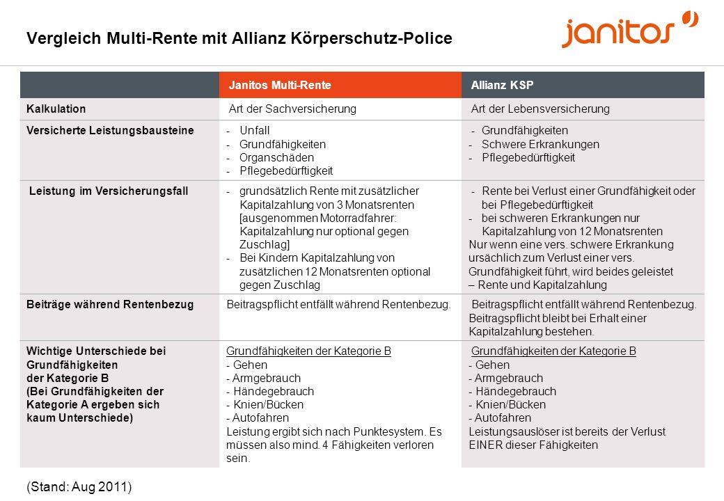 Vergleich Multi-Rente mit Allianz Körperschutz-Police
