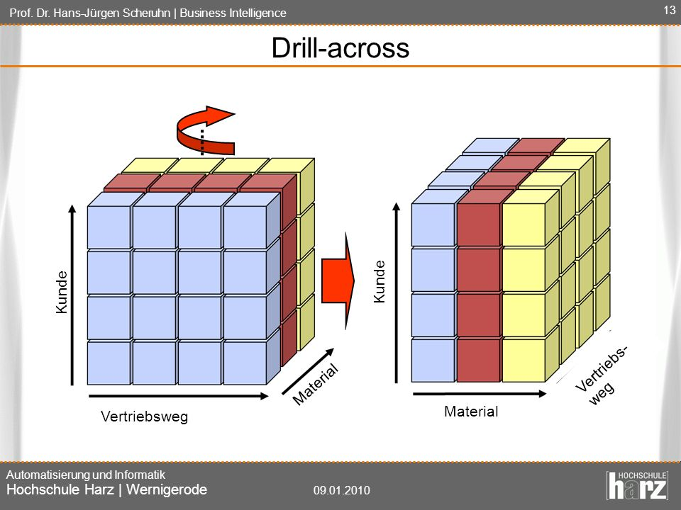 Drill-across Kunde Kunde Vertriebs-weg Time Material Material