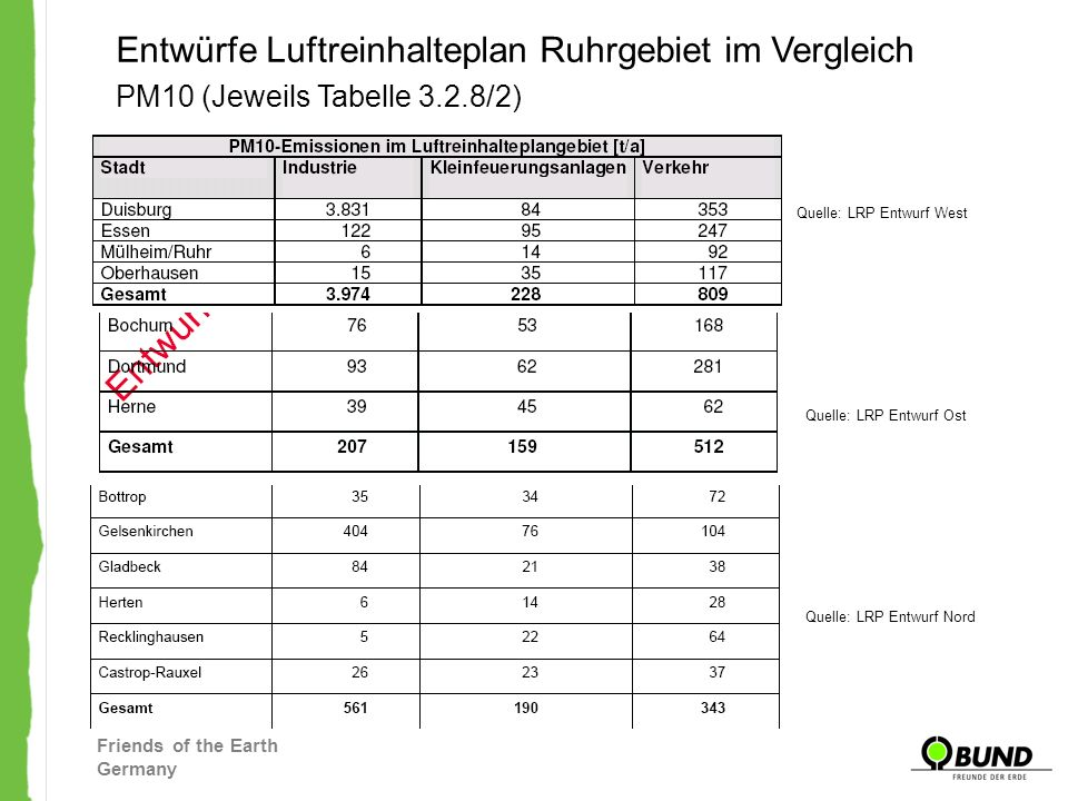 Entwürfe Luftreinhalteplan Ruhrgebiet im Vergleich